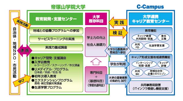 帝塚山学院大学教育環境図