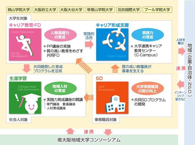 図:プロジェクト4つの柱